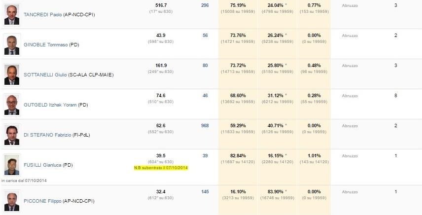 classifica-presenze-parlamentari-abruzzesi2