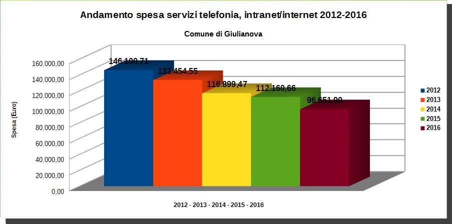 grafico relativo alla spesa telefonica del Comune di Giulianova dal 2012 al 2016